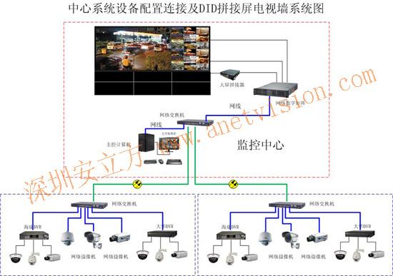 油田网络远程集中监控及did拼接屏设计方案图