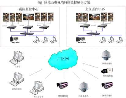 xx厂区vga数字矩阵网络监控及液晶电视墙解决方案