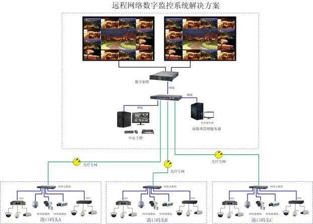 港口远程网络数字视频监控系统设计方案
