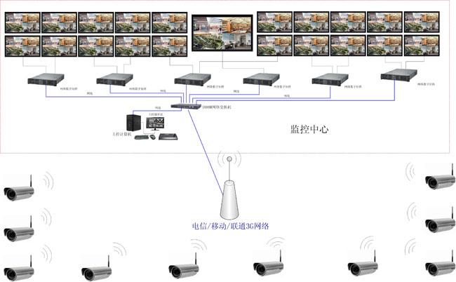 3G网络监控管理及液晶电视墙显示设计方案 1、前端配置300台D1格式3G网络摄像机。 2、网络链路采用电信、网通或移动的3G网络。根据摄像机布点位置的信号强弱选择3G网络链路。 3、配置一套台安立方AN-IP4004D/300V96网络数字智能矩阵,每个小液晶显示器可进行1/4画面分割,中央大屏可1/2/4/6/7/9/12/14/16分割显示,整套矩阵系统实现21台液晶监视器可以同时实现高达96路D1格式的实时视频解码显示。矩阵之间无缝链接,系统自成一体,相互之间的视频图像可以自由调用很切换。 4、中