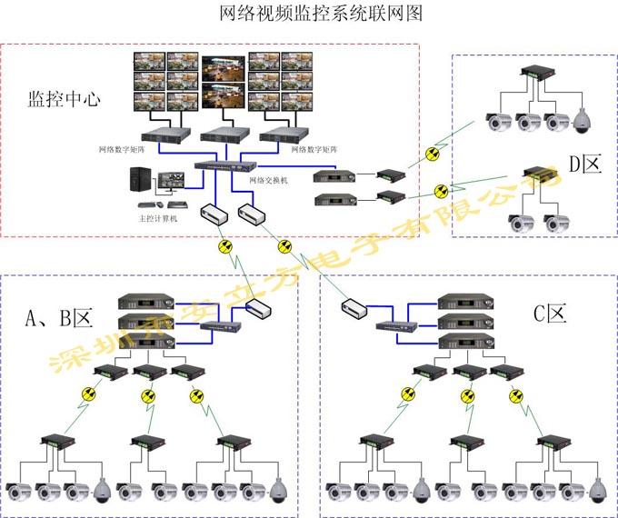 大型智能小区网络监控设计方案