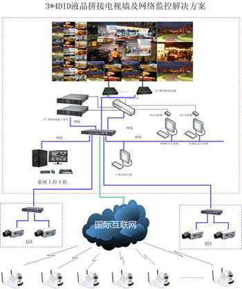 xxx小区监控系统设计方案
