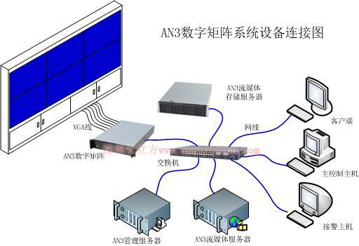 安立方an3数字矩阵组网系统结构图
