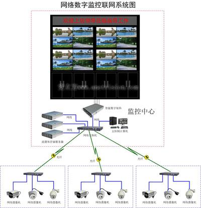 网络监控液晶电视墙高清显示系统