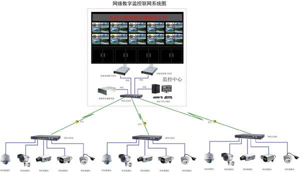 智能数字矩阵系统,流媒体存储服务器组网形成网络