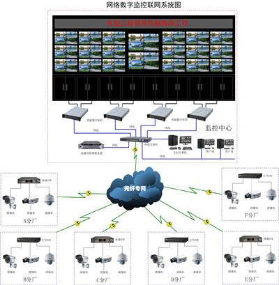 高清数字监控及18 2远程监控系统设计方案