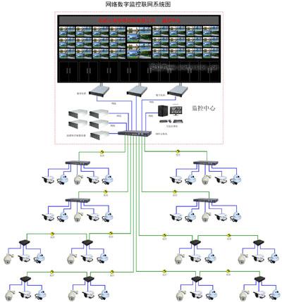 高清监控及22 2电视墙网络数字高清监控设计方案