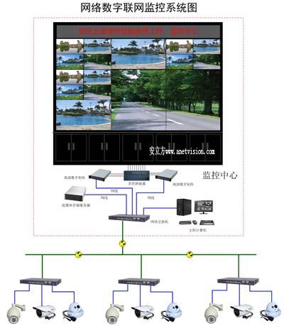 9屏3*3did液晶及高清数字监控系统设计方案