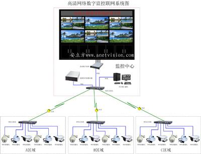 云台控制电路接线图